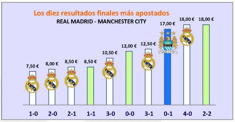 LOS DIEZ RESULTADOS FINALES MÁS APOSTADOS. REAL MADRID - MANCHESTER CITY