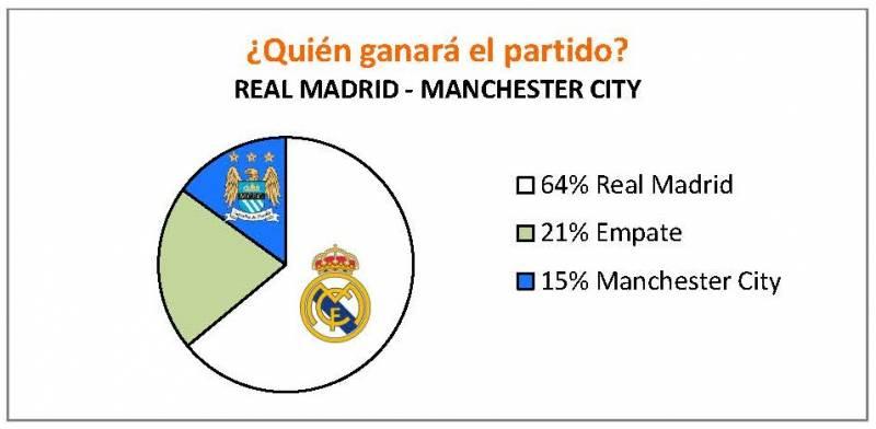 QUIÉN GANARÁ EL PARTIDO. REAL MADRID - MANCHESTER CITY