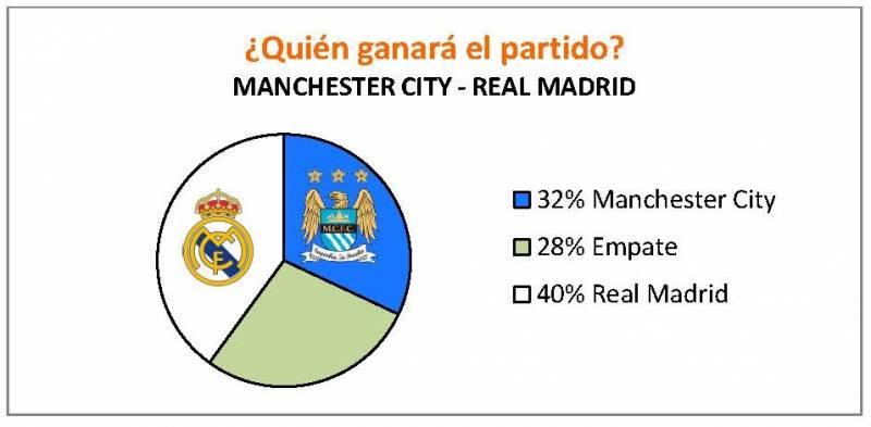 UTF-8QQUI=C3=89N_GANAR=C3=81_EL_PARTIDO._REAL_MA=DRID - MANCHESTER CITY